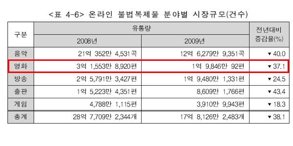 2010년 저작권 보호 연차보고서