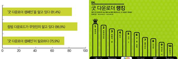 '굿 다운로더 캠페인' 관련 설문조사 결과 및 굿 다운로더 랭킹