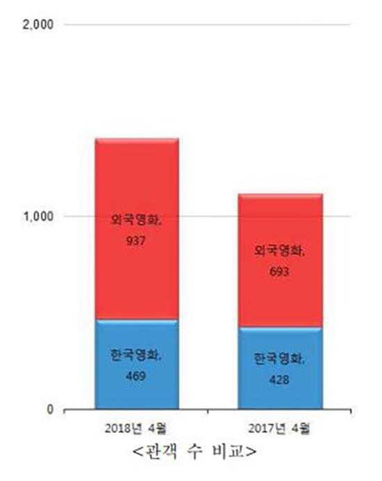 영화진흥위원회 4월 한국영화산업 결산