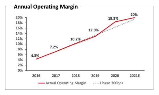 2016년 이후 넷플릭스 영업이익률